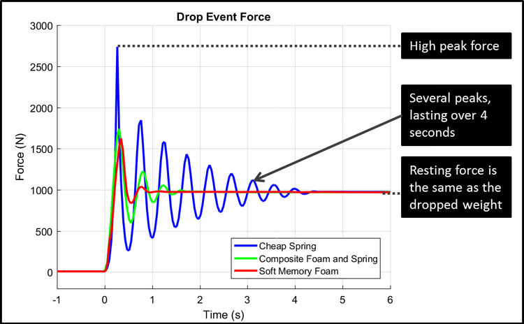 Graph of drop force