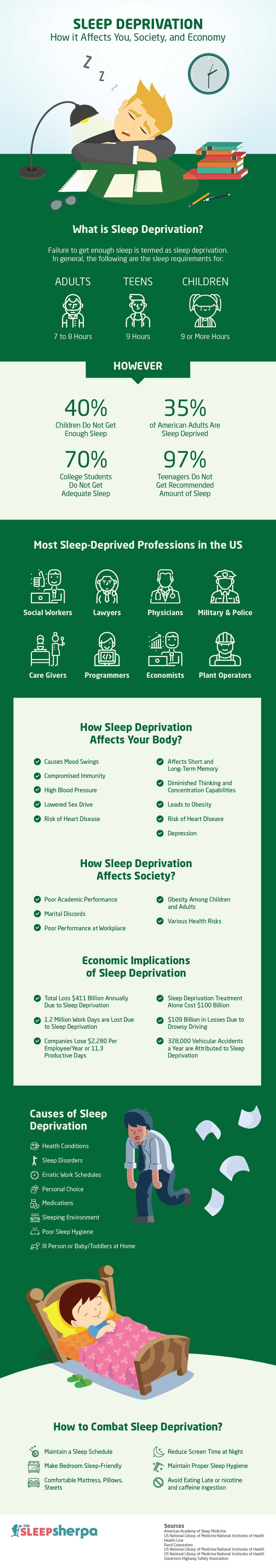 sleep deprivation effects infographic